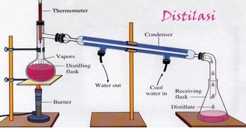 Alat-destilasi-sederhana