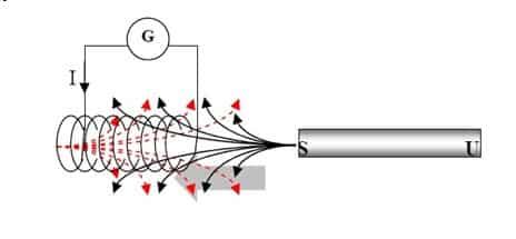 Arah arus induksi sedemikian sehingga melawan perubahan fluks magnet penginduksinya
