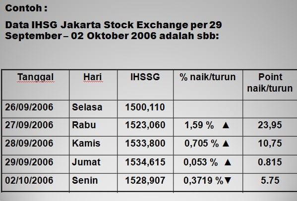 Data IHSG