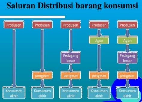Distribusi Barang Konsumsi