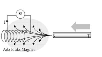 Ketika magnet mulai didekatkan terjadi penambahan Fluks Magnet pada lilitan kawat sehingga timbul arus listrik yang menimbulkan medan magnet melawan arah medan magnet semula