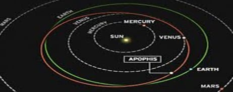 Lintas orbit beberapa asteroid