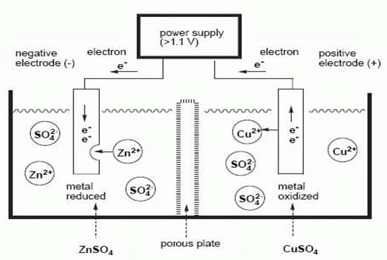 Mekanisme Hukum Faraday dalam Elektrolisis