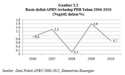 Rasio defisit APBN terhadap PDB Tahun 2006-2010