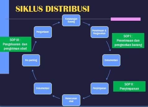SIKLUS DISTRIBUSI