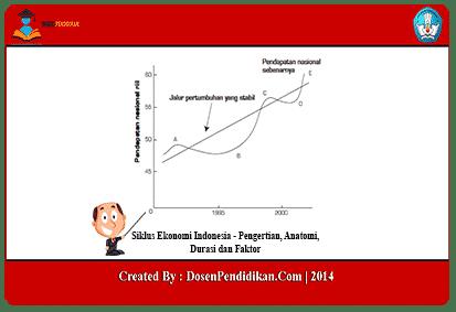 Siklus-Ekonomi