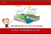 Siklus-Hidrologi