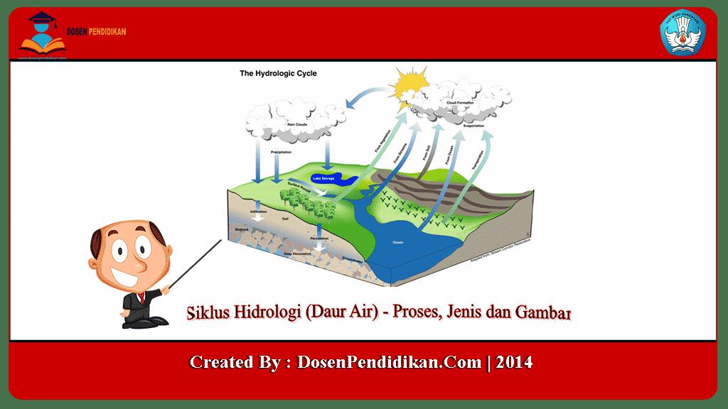 Siklus Hidrologi Siklus Air Proses Jenis Manfaat Gambar