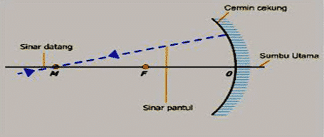 Sinar datang melalui pusat kelengkungan