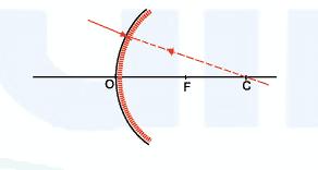 Sinar yang datang menuju pusat kelengkungan