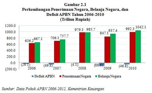 penerimaan negara dan belanja negara pada tahun 2009