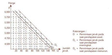 tabel di atas diubah dalam bentuk grafik
