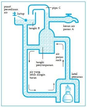 Bagan sistem aliran air panas