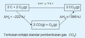 Diketahui diagram siklus Hess