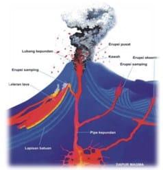 Ekstrusi-magma