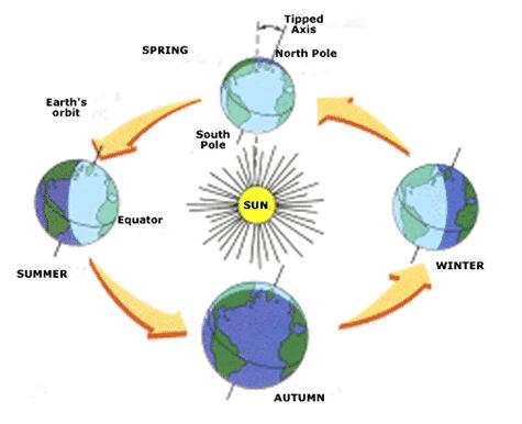 Gambar Revolusi Bumi