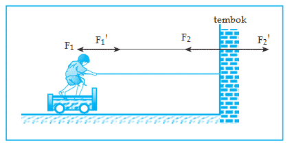 Hukum Newton 3