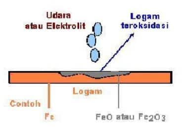 Korosi logam Fe dan berubah menjadi oksidanya