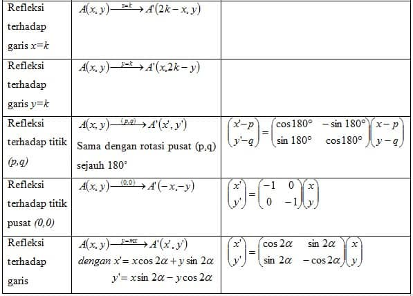 Matriks yang bersesuaian dengan tranformasi geometri