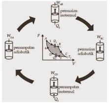 Mekanisme Kerja Siklus Carnot pada Gas Ideal