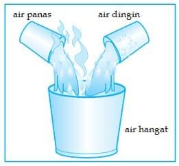 Pengaruh Kalor Terhadap Suhu