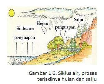 Perubahan Fisika