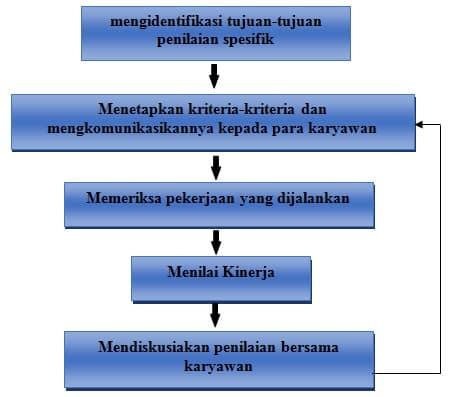 Proses Penilaian Kinerja