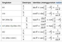 Tabel Fungsi trigonometrik