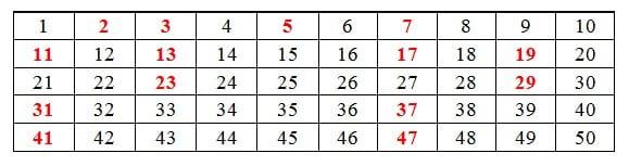 Tabel bilangan prima