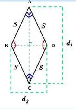 Unsur-unsur pada belah ketupat