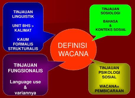 Wacana Bahasa Indonesia