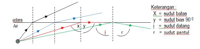 batas dan Pemantulan Sempurna