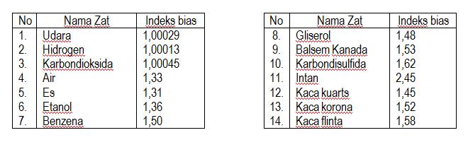 tabel indeks bias berbagai zat