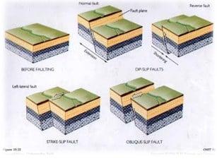 yaitu patahan yang diakibatkan oleh gerak horizontal