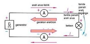 Arah arus listrik dan arah gerakan elektron