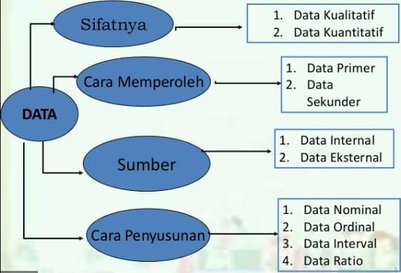 Data Menurut Jenisnya