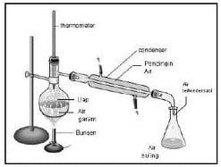 Destilasi (Penyulingan)