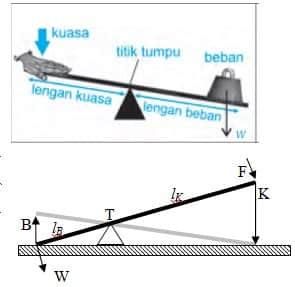 Diagram dari bagian-bagian tuas