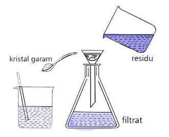 Filtrasi (Penyaringan)