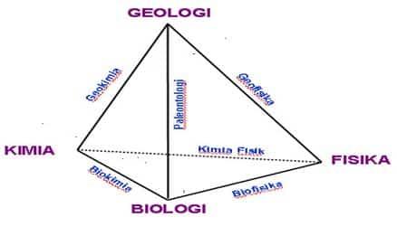 Hubungan Ilmu Geologi dengan Ilmu Sipil