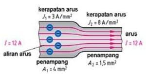 Kerapatan arus listrik
