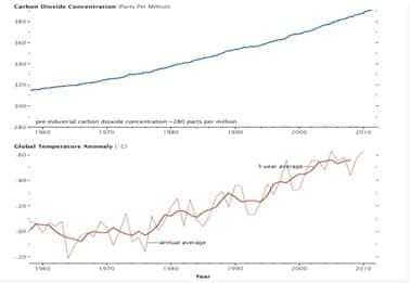 Konsentrasi karbon dioksida