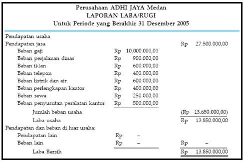 Laporan Keuangan Pengertian Contoh Jenis Icmd Dan Manfaatnya