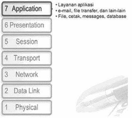 Kepanjangan OSI - Pengertian, Fungsi, Cara Kerja, Physical ...