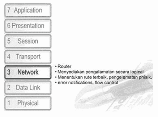 Layer-Network