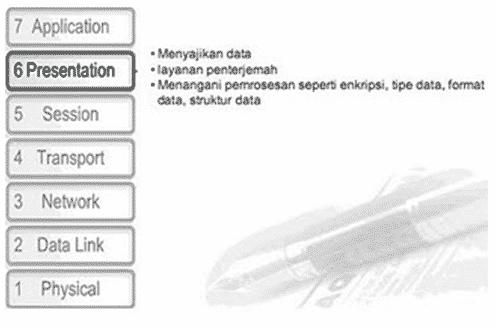 Layer-Presentation