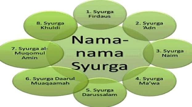 Nama – Nama Surga