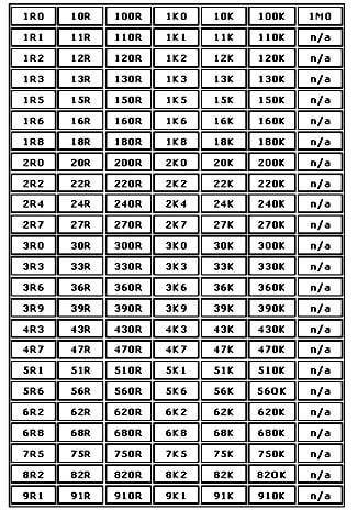 Nilai-nilai standar resistor