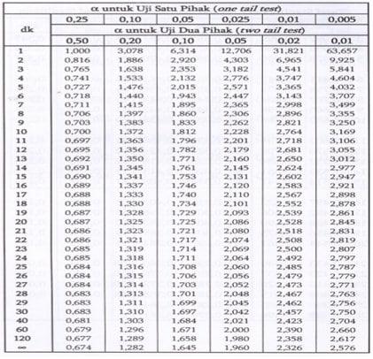 Tabel 2. Nilai t