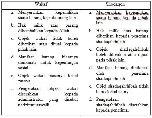 Perbedaan antara Wakaf dengan Shodaqoh